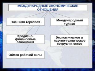 Внешняя торговля Кредитно-финансовые отношения Обмен рабочей силы Экономическ