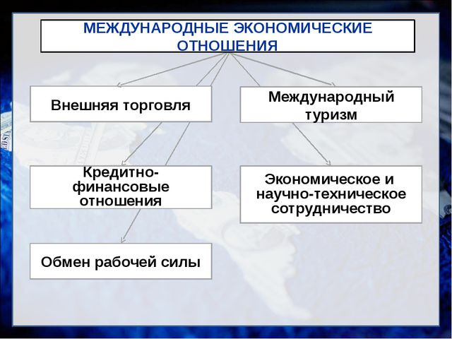 Внешняя торговля Кредитно-финансовые отношения Обмен рабочей силы Экономическ...