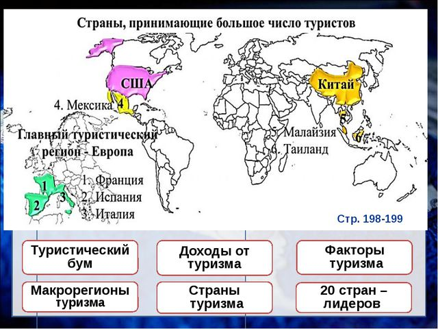 ТУРИЗМ Туристический бум Доходы от туризма Страны туризма Факторы туризма Мак...