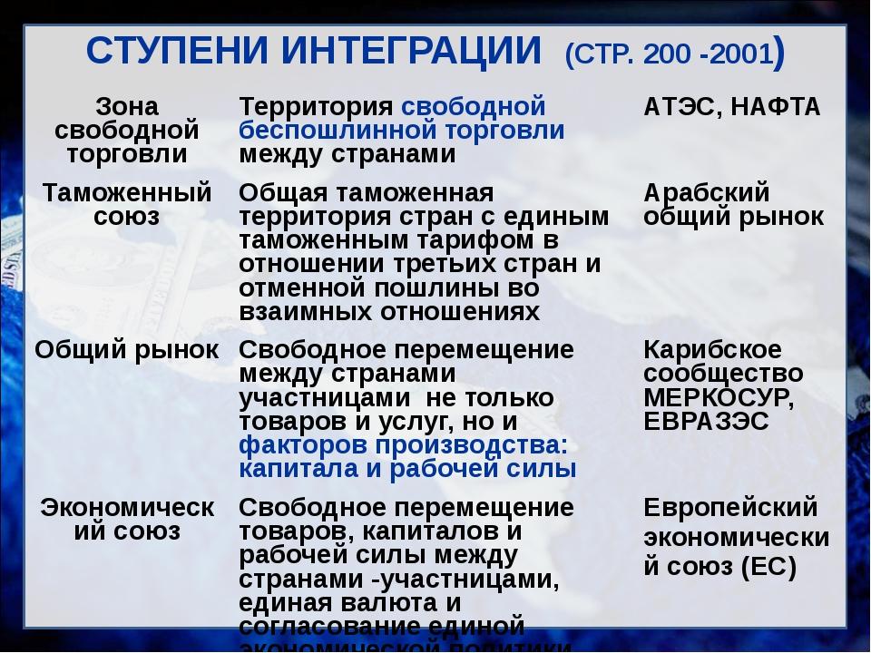 СТУПЕНИ ИНТЕГРАЦИИ (СТР. 200 -2001) Зона свободнойторговли Территориясвободно...