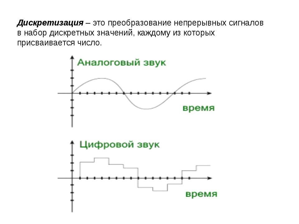 Дискретизация – это преобразование непрерывных сигналов в набор дискретных зн...