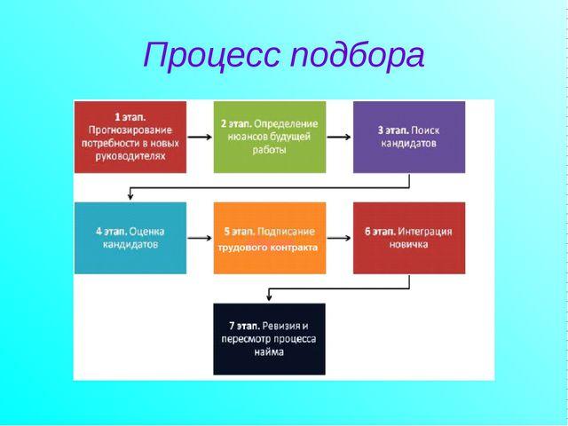 Презентация на тему Подбор и отбор персонала  Процесс подбора