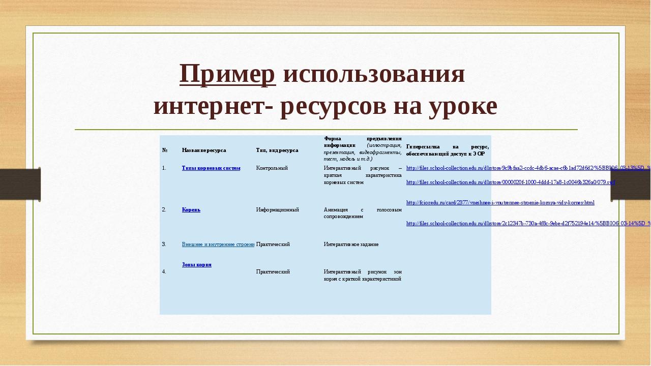 Пример использования интернет- ресурсов на уроке № Название ресурса Тип, вид...