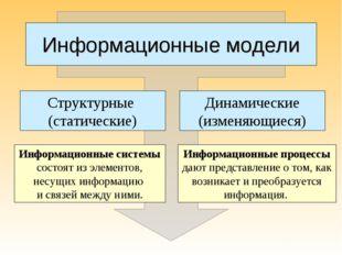 Информационные модели Структурные (статические) Динамические (изменяющиеся) И