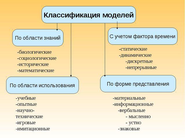 -материальные -информационные -вербальные - мысленно - устно -знаковые