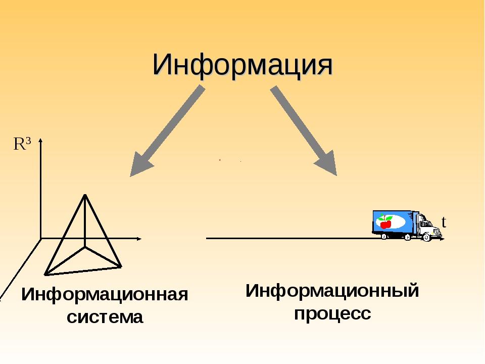 Информация t R3 Информационная система Информационный процесс