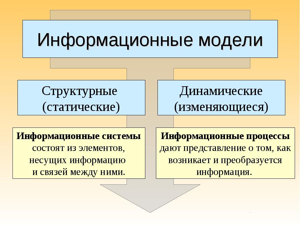 Информационные модели Структурные (статические) Динамические (изменяющиеся) И...