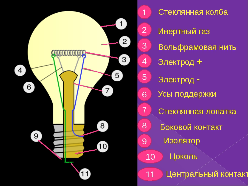 1 2 3 4 5 6 7 8 9 10 11 Стеклянная колба Инертный газ Вольфрамовая нить Элект...