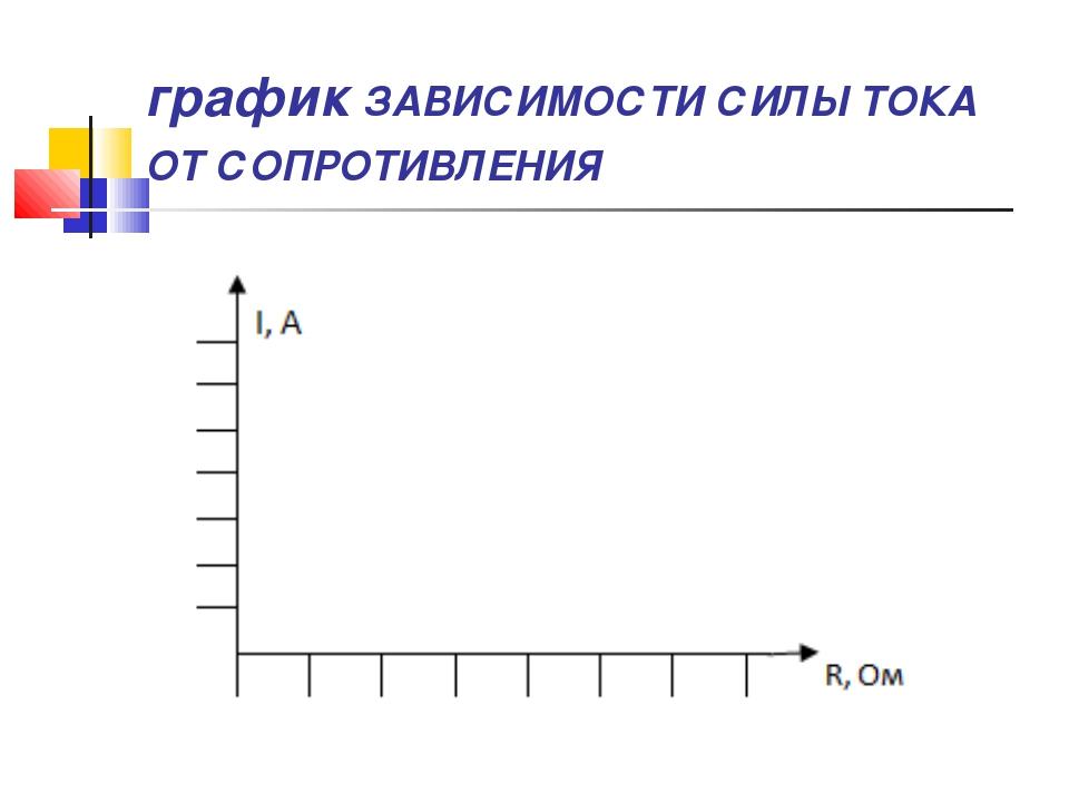 график ЗАВИСИМОСТИ СИЛЫ ТОКА ОТ СОПРОТИВЛЕНИЯ