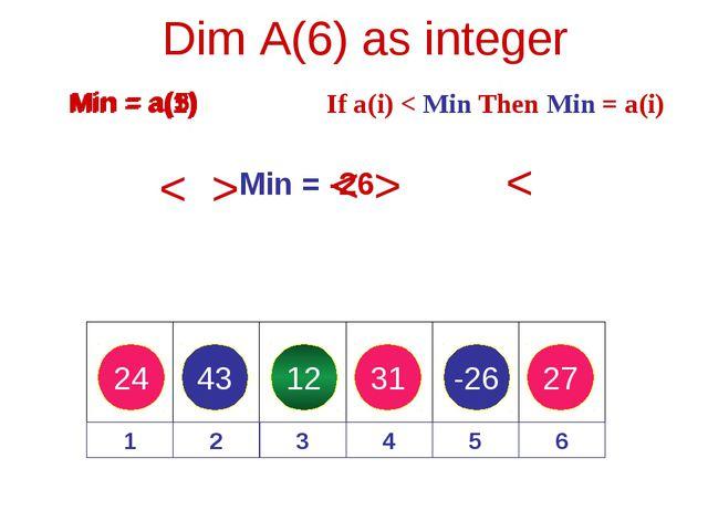 24 43 12 31 -26 27 Dim A(6) as integer 1 2 3 4 5 6 Min = a(1) If a(i) < Min T...