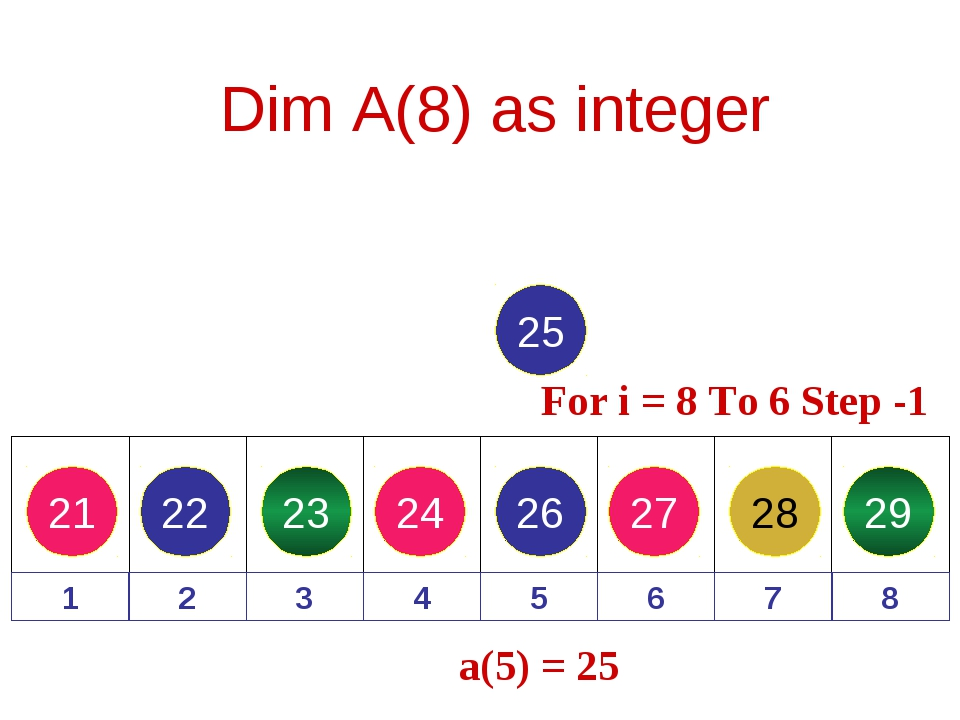 21 22 23 24 26 27 28 29 Dim A(8) as integer 1 2 3 4 5 6 7 8 25 For i = 8 To 6...