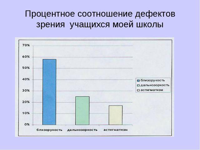 Процентное соотношение дефектов зрения учащихся моей школы