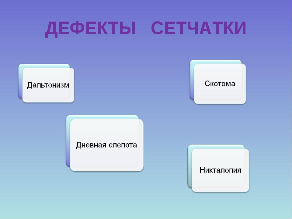ДЕФЕКТЫ СЕТЧАТКИ
