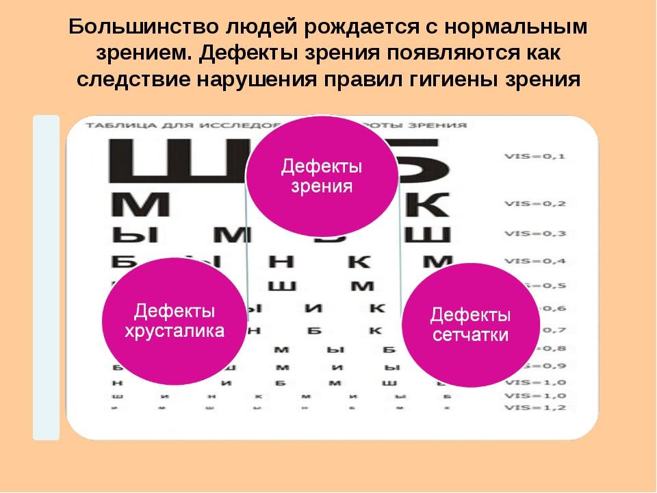 Большинство людей рождается с нормальным зрением. Дефекты зрения появляются к...