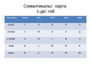 Семантикалық карта 1-деңгей Тапсырма 9а4х2 8в5 27а9 4а3в а6в6 (3а3)3 Ұ Л Б Р