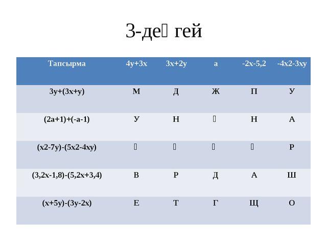 3-деңгей Тапсырма 4у+3х 3х+2у а -2х-5,2 -4х2-3ху 3у+(3х+у) М Д Ж П У (2а+1)+(...