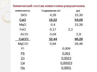 Химический состав известняка-ракушечника компоненты Содержание (от до) SiO₂ 4