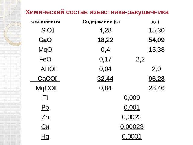 Химический состав известняка-ракушечника компоненты Содержание (от до) SiO₂ 4...