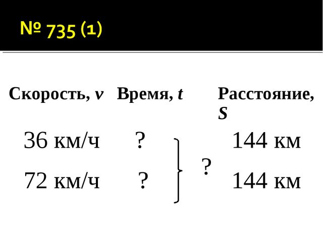 Скорость, vВремя, tРасстояние, S 36 км/ч?  ?144 км 72 км/ч?144 км