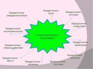 Сложноподчиненное предложение Придаточное определительное Придаточное изъясни