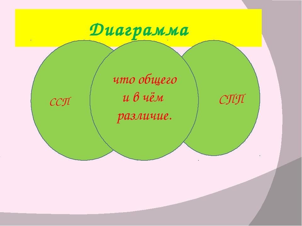 Диаграмма СПП ССП что общего и в чём различие.