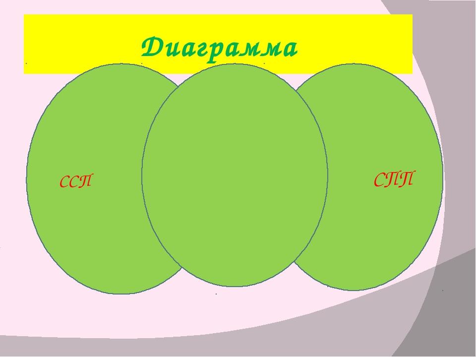 Диаграмма СПП ССП