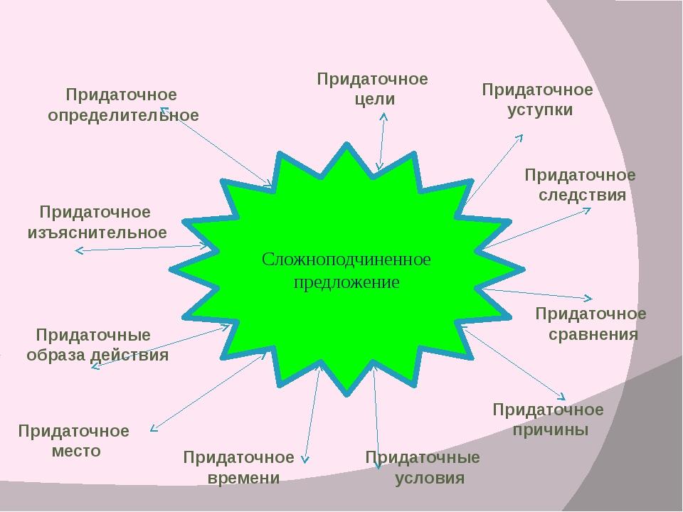 Сложноподчиненное предложение Придаточное определительное Придаточное изъясни...