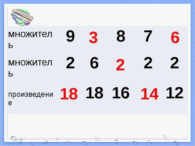 18 3 2 14 6 множитель 9 8 7 множитель 2 6 2 2 произведение 18 16 12
