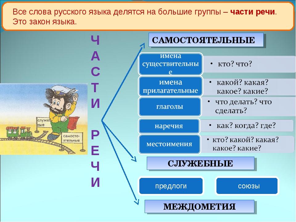 К какой части речи относятся данные схемы