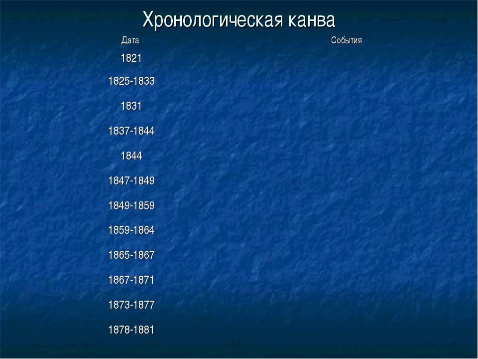 Хронологическая канва Дата События 1821 1825-1833 1831 1837-1844 1844 1...