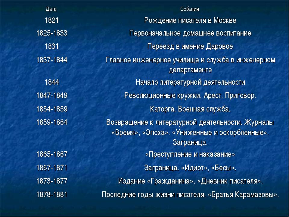 Дата События 1821Рождение писателя в Москве 1825-1833Первоначальное домашн...
