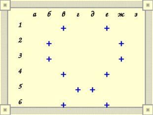 абвгдежз 1++ 2++ 3++ 4++ 5++