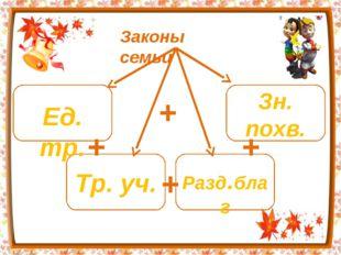 Законы семьи + + + + Ед. тр. Зн. похв. Тр. уч. Разд.благ