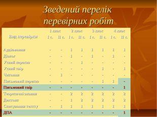 Зведений перелік перевірних робіт Вид перевірки1 клас2 клас3 клас4 клас