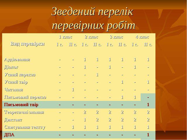 Зведений перелік перевірних робіт Вид перевірки1 клас2 клас3 клас4 клас...