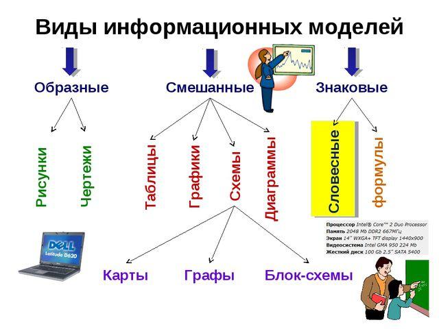 Виды информационных моделей Образные Смешанные Знаковые Рисунки Чертежи Табли...