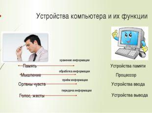 Устройства компьютера и их функции Память Мышление Органы чувств Голос, жесты