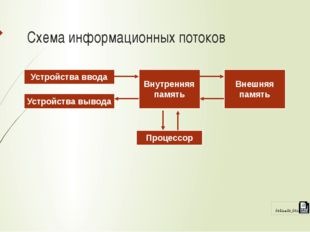 Схема информационных потоков Устройства ввода Устройства вывода Внутренняя па