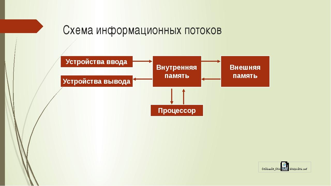Схема информационных потоков Устройства ввода Устройства вывода Внутренняя па...