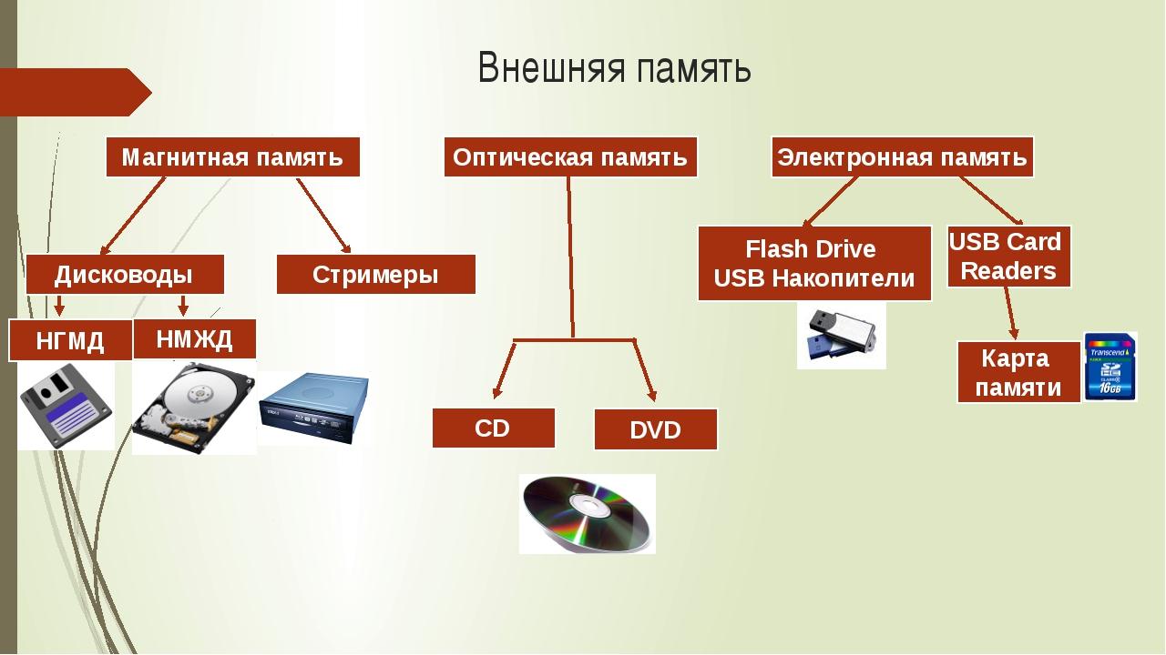 Внешняя память Магнитная память Стримеры Дисководы Электронная память НГМД НМ...