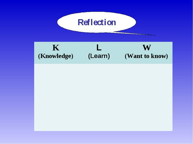 Reflection K (Knowledge)	L (Learn)	W (Want to know)