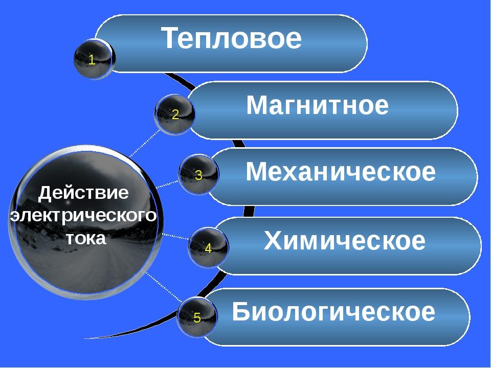 Тепловое Магнитное Механическое Биологическое 1 Химическое Действие электрич...