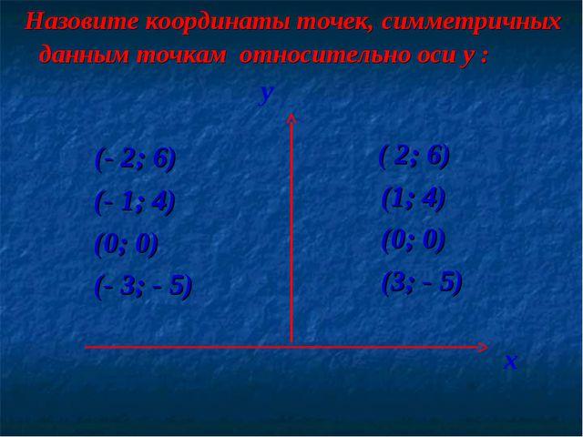 Назовите координаты точек, симметричных данным точкам относительно оси y : (...