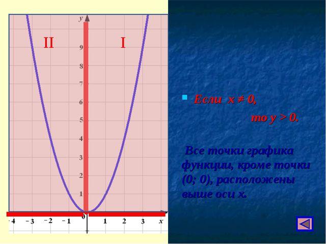 Если х ≠ 0, то у > 0. Все точки графика функции, кроме точки (0; 0), располож...