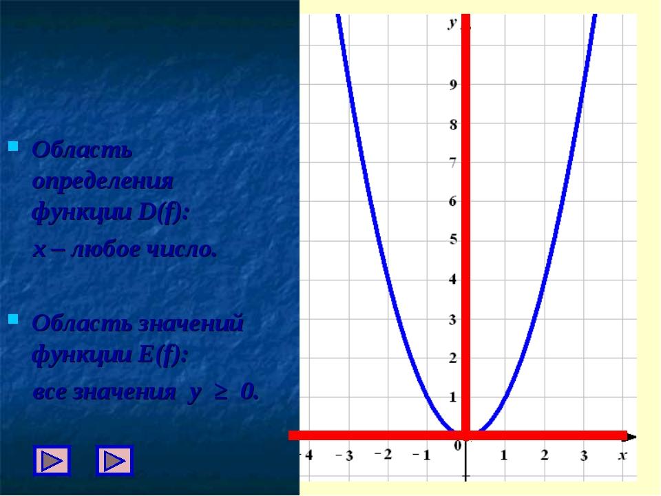 Область определения функции D(f): х – любое число. Область значений функции E...
