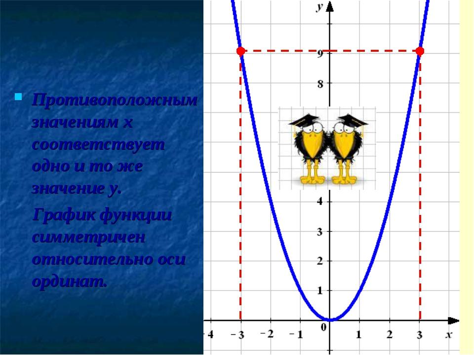 Противоположным значениям х соответствует одно и то же значение у. График фун...