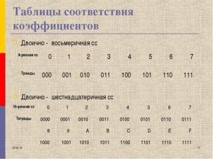 * * Таблицы соответствия коэффициентов Двоично - восьмеричная сс Двоично - ше