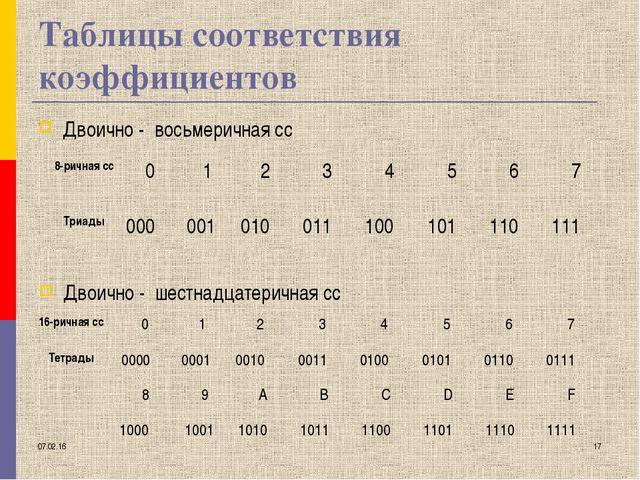 * * Таблицы соответствия коэффициентов Двоично - восьмеричная сс Двоично - ше...