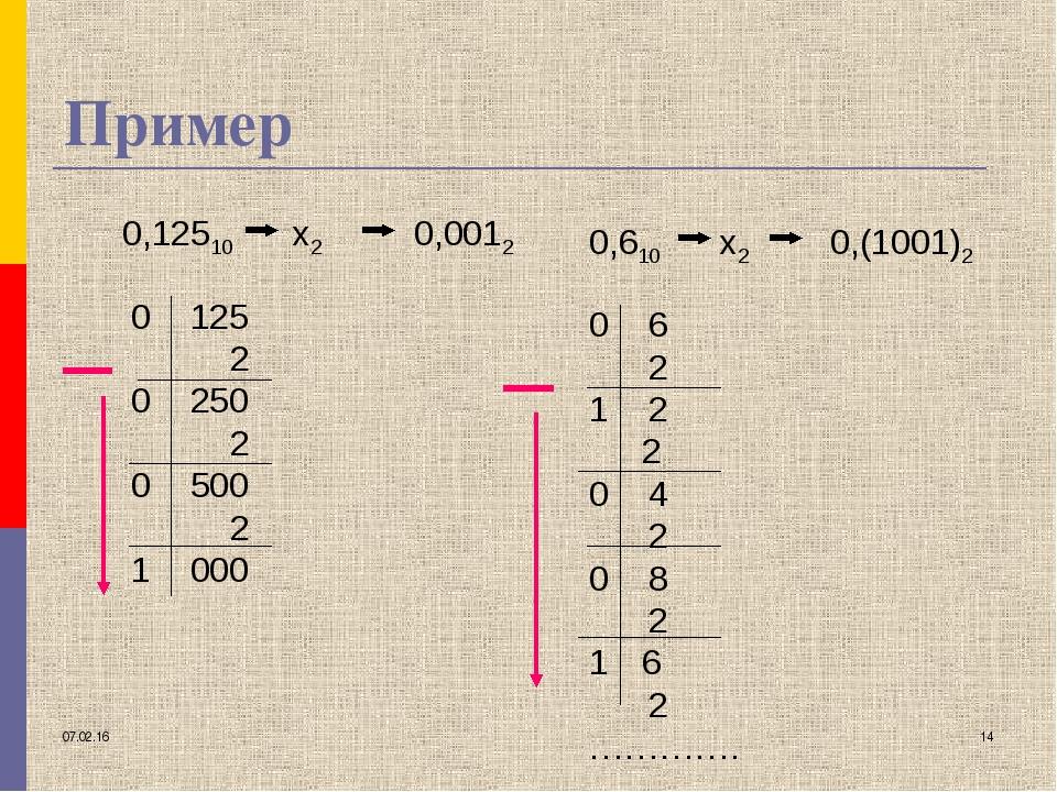* * Пример 0,12510 х2 0 125 2 0 250 2 0 500 2 1 000 0,0012 0,610 х2 0 6 2 1 2...