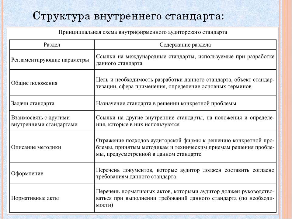 Структура внутреннего стандарта: